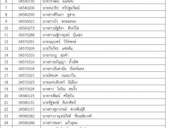นักศึกษาที่มีรายชื่อต่อไปนี้ โปรดดำเนินติดต่อคุณชุติญาณ์ พงษ์สูงเนิน (พี่อบเชย) โดยด่วน ที่สำนักงานคณบดี ชั้น 3 อาคารศิลป์ พีระศรี 3 พระราชวังสนามจันทร์ จ.นครปฐม หรือหมายเลขโทรศัพท์ (034) 270412