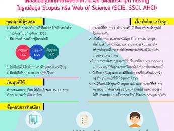 ทุน Writing Up Award เพื่อสนับสนุนนักศึกษาผลิตบทความวิจัย (Manuscript)  ที่ปรากฏในฐานข้อมูล Scopus หรือ Web of Science (SCIE, SSCI, AHCI)